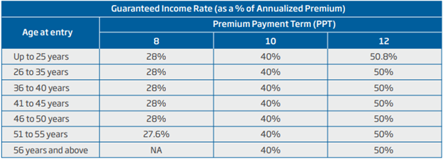 hdfc calculation guarnteed income rate