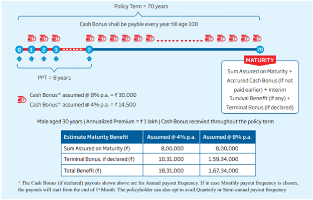 hdfc income policy term