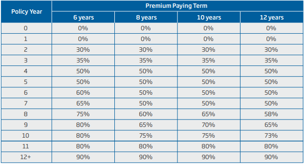 hdfc premium paying term
