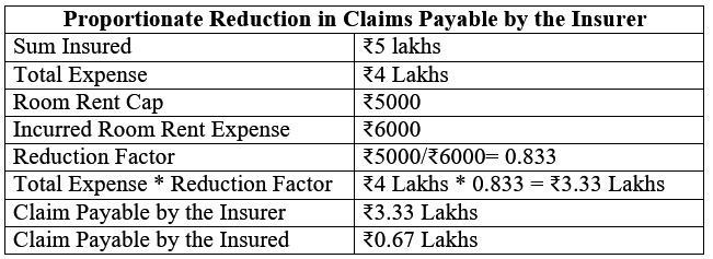 Claims payable by the insurer
