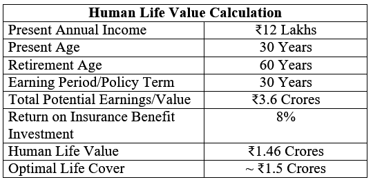 Human life value calculation