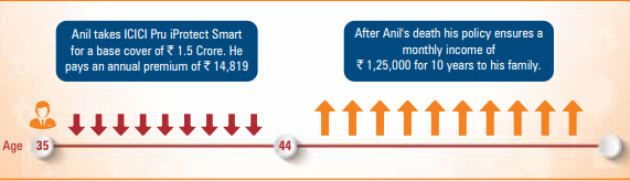 ICICI Pru iProtect Smart Illustration1