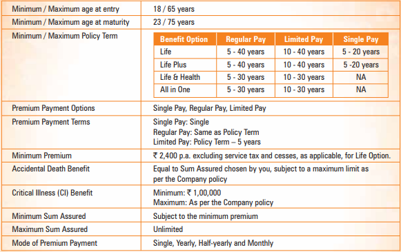 ICICI Pru iProtect Smart Policy Key Features