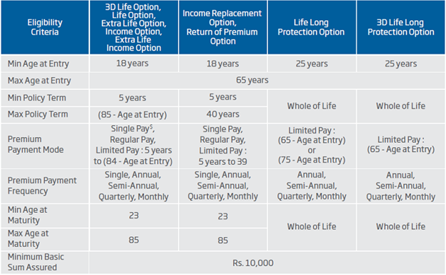 hdfc life click 2 basic eligibility