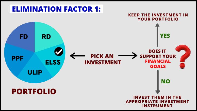 Elimination Factor 1