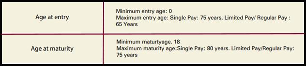 ICICI Pru Lifetime Classic Basic Eligibility Criteria