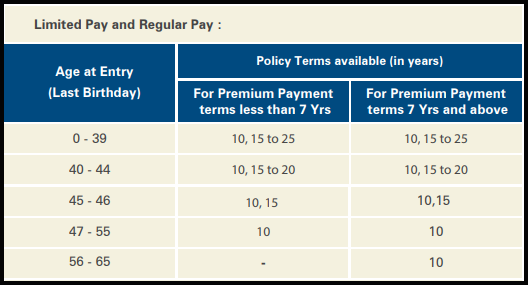 ICICI Pru Lifetime Classic fund limited pay or regular pay