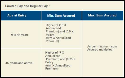 ICICI Pru Lifetime Classic fund regular pay option