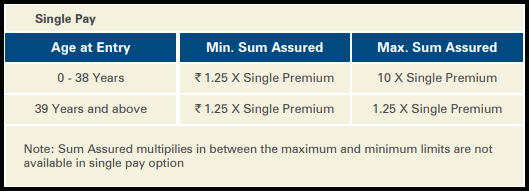 ICICI Pru Lifetime Classic fund single pay option