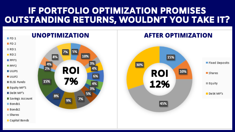 If Portfolio Optimization Promises Outstanding Returns, Wouldn't You Take It