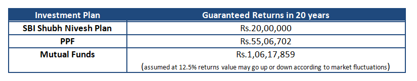 To summarize the returns from SBI Shubh Nivesh Plan Vs. Mutual Funds
