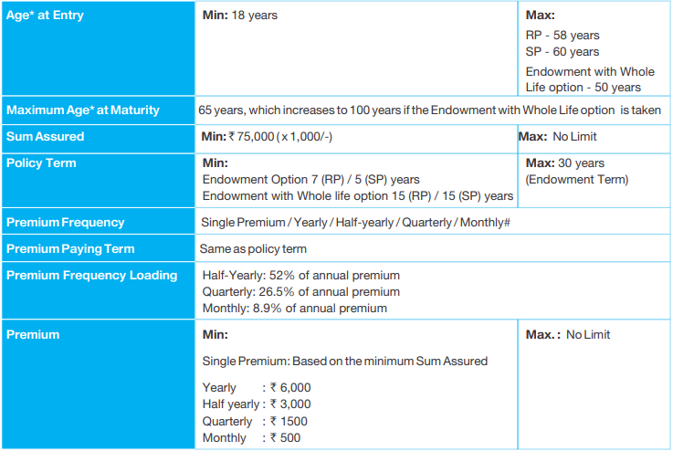 SBI Shubh Nivesh Plan: Basic Features and Eligibility