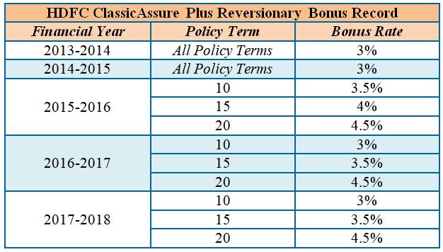 hdfc classicassure plus reversionary bonus record