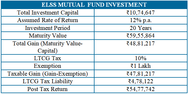 hdfc life classicassure plus review and comparison with mutual funds