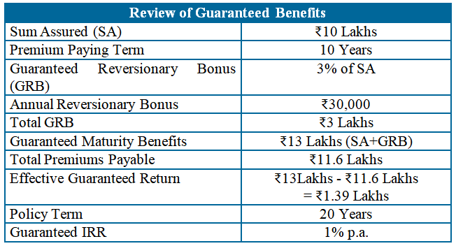 hdfc life classicassure plus review of guaranteed benefits