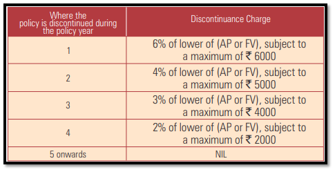 icici pru easy retirement discontinuance charge