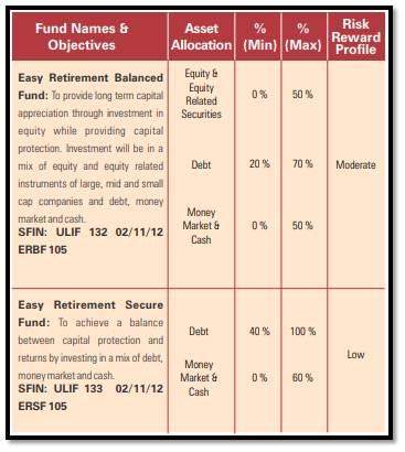 icici pru easy retirement plan key features and insight