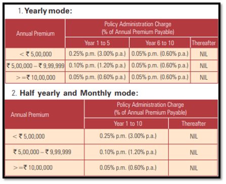 icici pru easy retirement policy adminstration charge