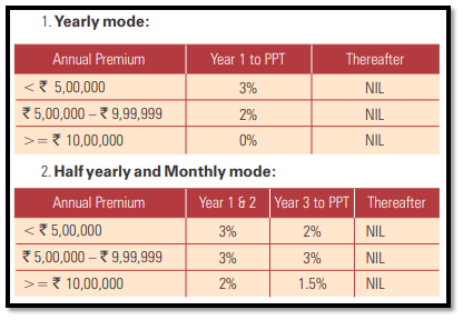 icici pru easy retirement premium allocation charge