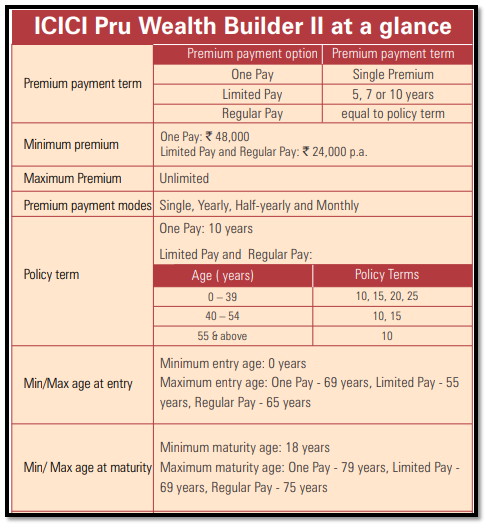 icici pru wealth builder ii plan basic features and eligibility