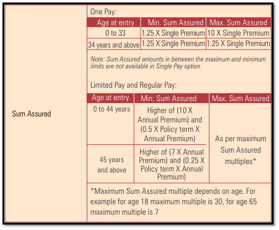 icici pru wealth builder ii plan calculation of sum assured