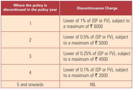 icici pru wealth builder ii plan discontinuance charges