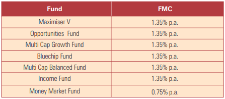 icici pru wealth builder ii plan fund management charge