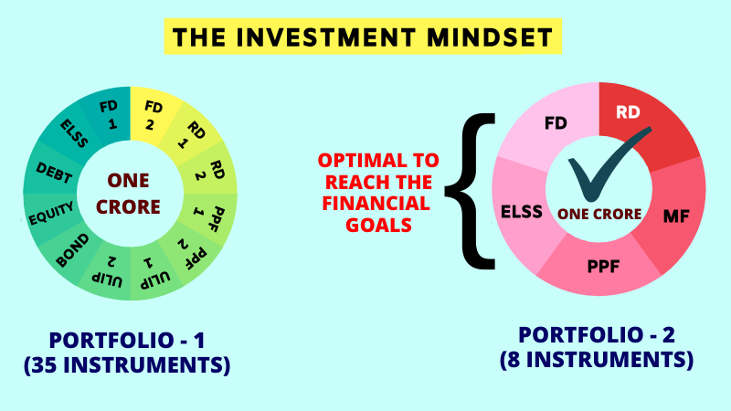 the investment mindset