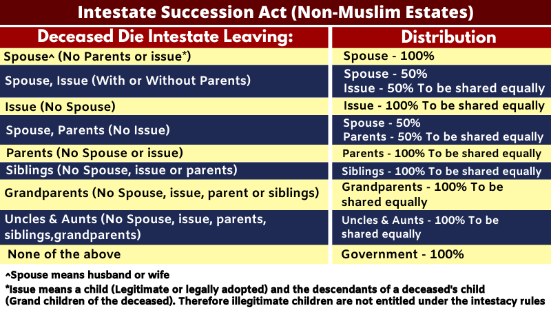 Intestate succession act