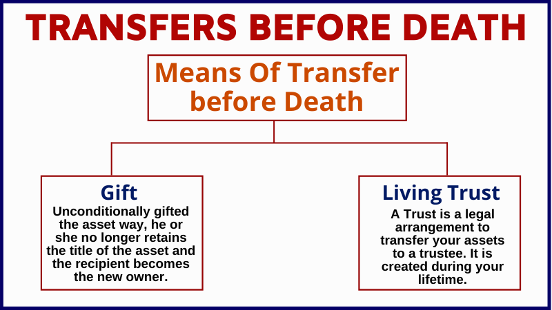 transfers before death