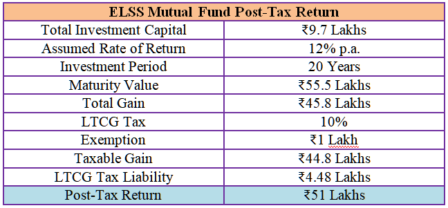 elss mutual fund post tax return