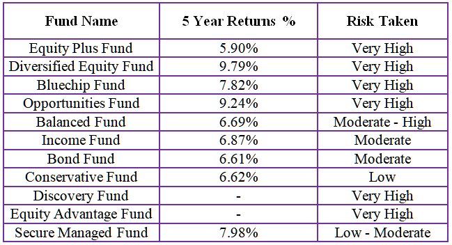 hdfc life click2invest ulip returns review