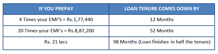 how prepayment helps you