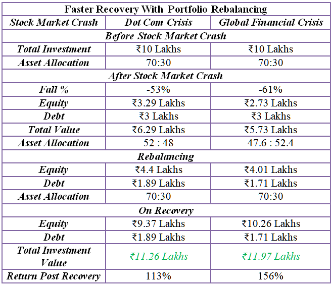 faster recovery with portfolio rebalancing