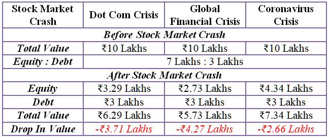 portfolio after the stock market crashes