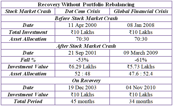 recovery without portfolio rebalancing