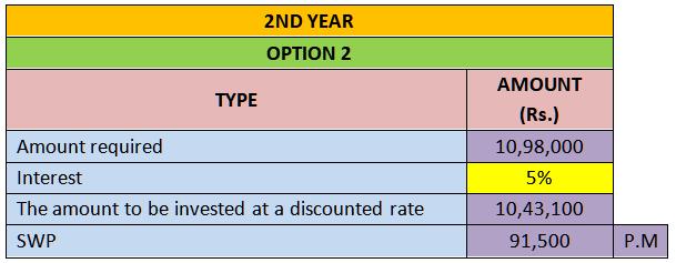 2nd year option2