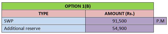 option 1(b)