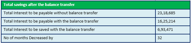 total savings after the balance transfer