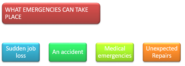 Emergencie can take place