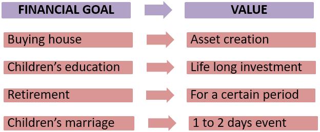 financial goal