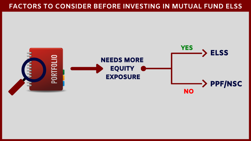 Factors to consider before investing in Mutual Fund ELSS