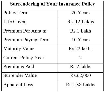 Surrendering of Your Insurance policy