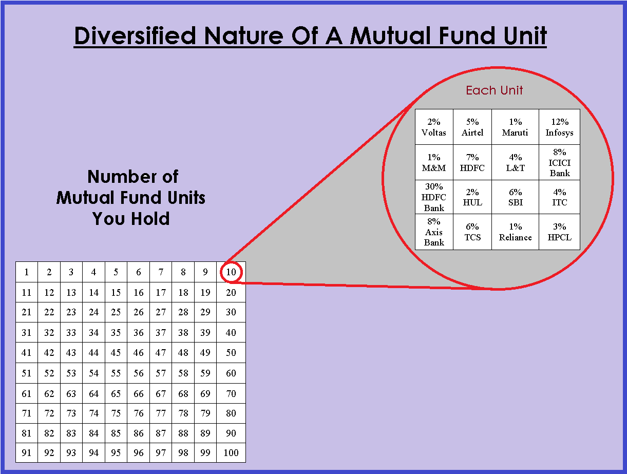 Diversified nature of a mutual fund unit