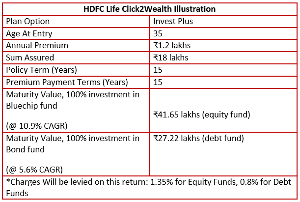 Analysis of HDFC Click 2 Wealth Maturity Benefits