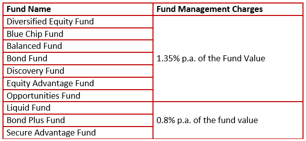 Charges Under HDFC Life Click 2 Wealth Plan