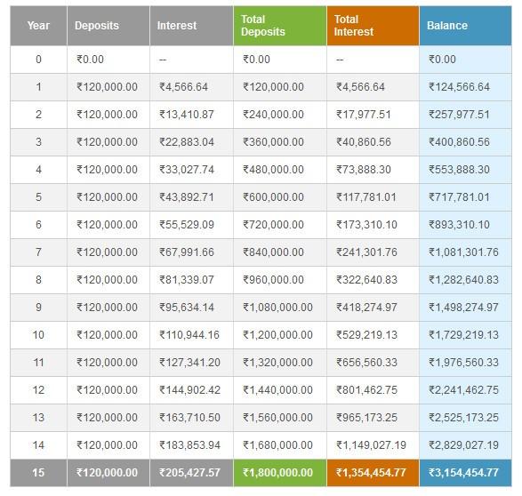 Comparison of HDFC Click 2 Wealth Vs PPF + Term Insurance