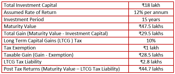 Tax Computation for an ELSS Mutual Fund