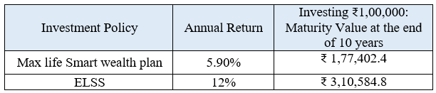 Comparison of Max Life Smart Wealth Plan vs PPF