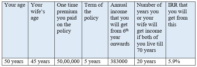 Max Life Smart Wealth Long-term Income Plan Returns